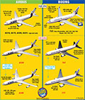 How Well Do You Know Your Airliners?